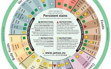 Čisticí prostředky - James Staindisc - JMS-2900